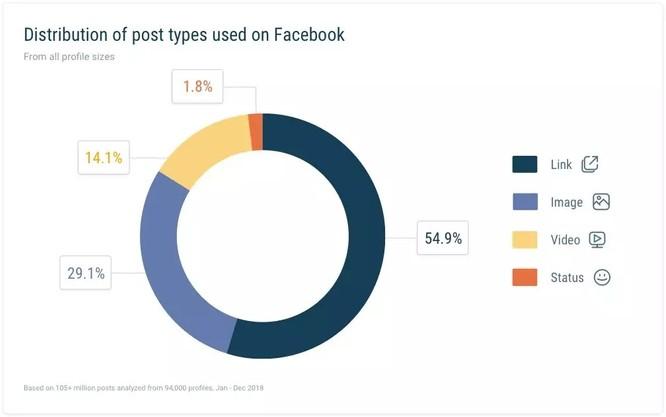 Facebook内容页互动效果最新趋势报告 2