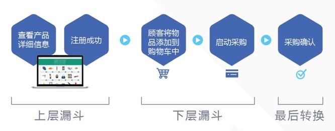 品牌出海   Facebook广告投放账户创建实操教程 1