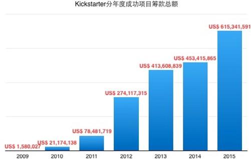 海外众筹:2015年Kickstarter项目总结 2