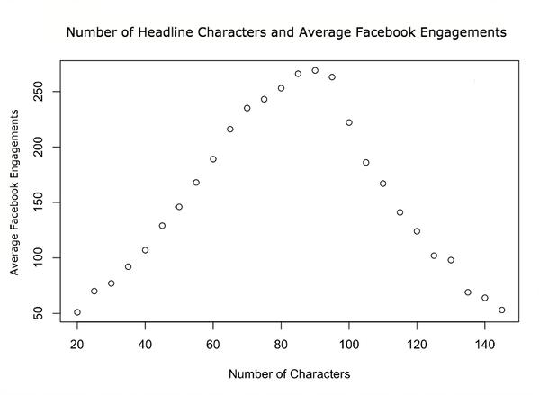 分析了一亿个Facebook Headline,我们得到了这些新发现 10