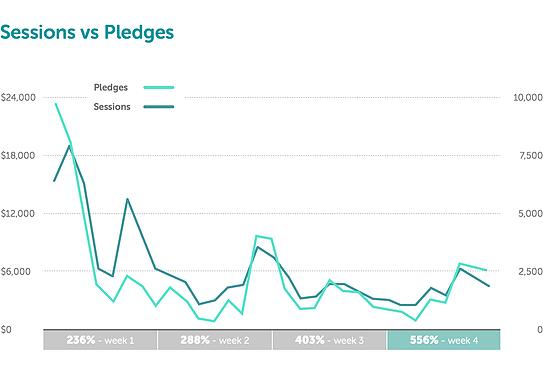 众筹案例实操复盘 – 你必须要了解的Kickstarter数据故事 2