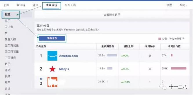 品牌出海 | Facebook23个广告优化技巧,超实用! 36