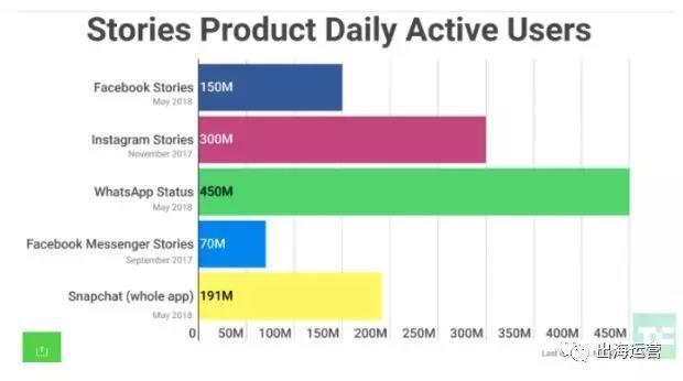 品牌出海 | 2019年社交媒体运营三大趋势及应对姿势 12