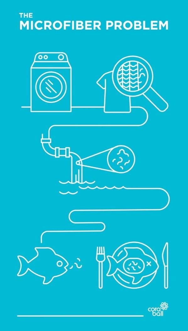 环保产品怎么卖?这个Kickstarter项目告诉你 4