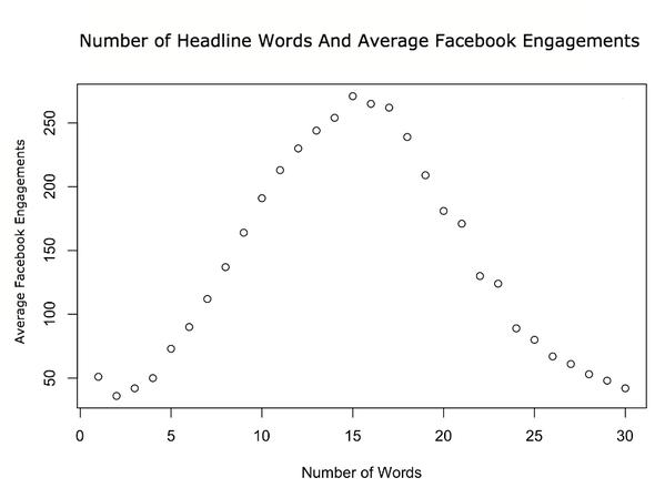 分析了一亿个Facebook Headline,我们得到了这些新发现 9