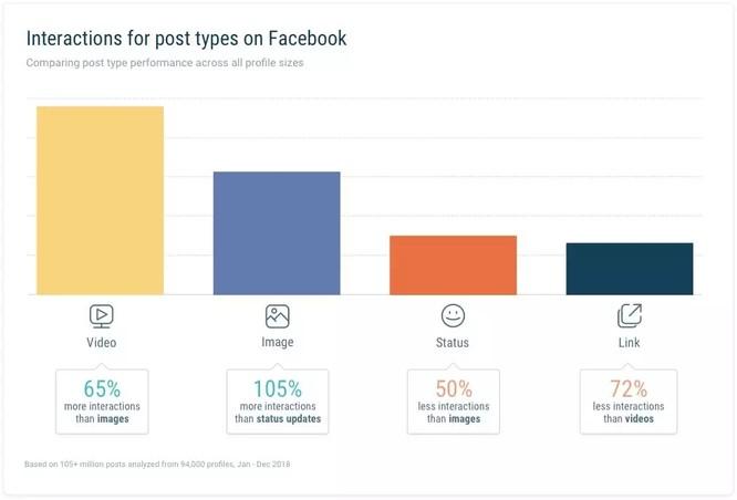 Facebook内容页互动效果最新趋势报告 3