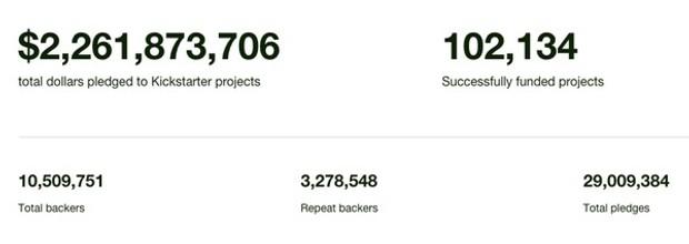 海外众筹:2015年Kickstarter项目总结 11
