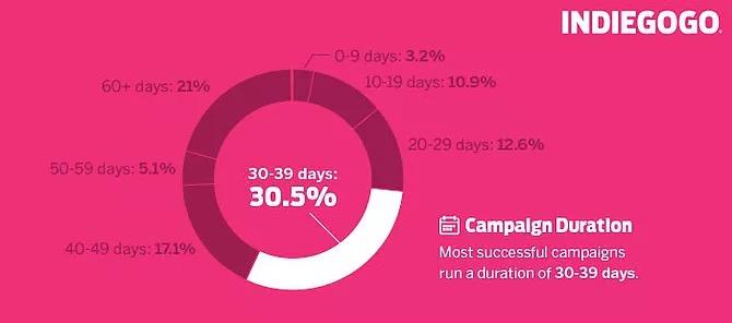 来自10万个成功众筹项目的7个关键统计 1