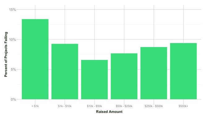 无法兑现Kickstarter的回报怎么办?这些套路你要懂 2