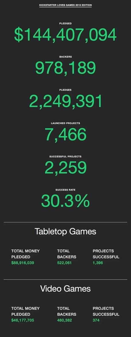 海外众筹:2015 最火的是游戏众筹! 2