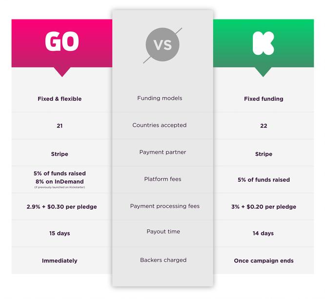海外众筹 | 上众筹,Kickstarter VS Indiegogo,选哪个看这里告诉你 2