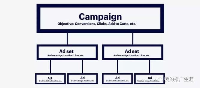 海外众筹 | 2020年,最详细的Facebook广告投放教程看这里! 8