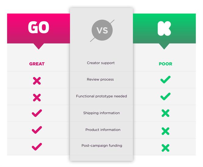 海外众筹 | 上众筹,Kickstarter VS Indiegogo,选哪个看这里告诉你 4