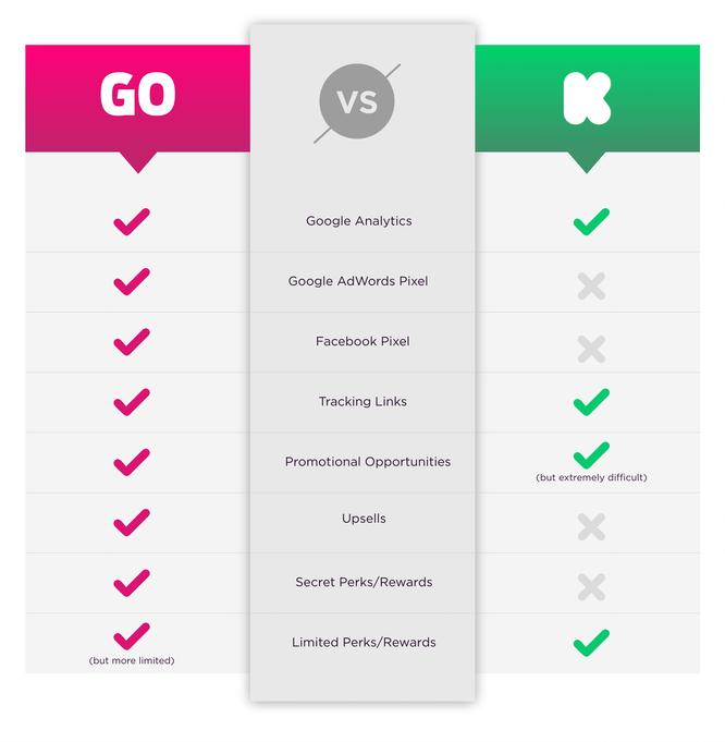 海外众筹 | 上众筹,Kickstarter VS Indiegogo,选哪个看这里告诉你 3
